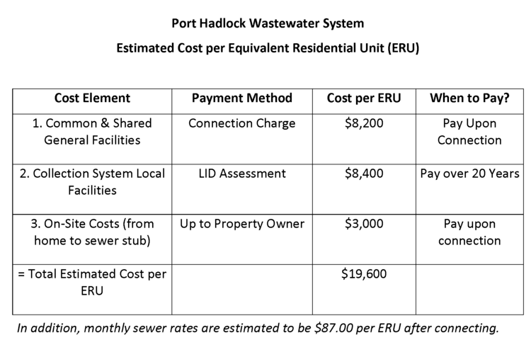 Port Hadlock Wastewater System Estimated Cost per Equivalent Residential Unit