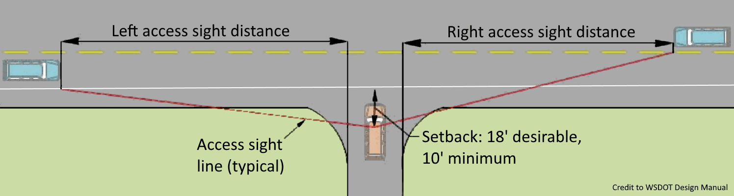 Diagram showing how to measure sight distance from a road approach (driveway).
